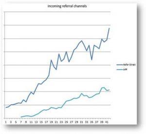 referdirect graph